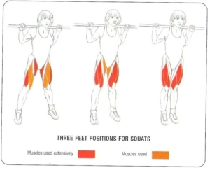 This picture depicts toes straight, toes out, and toes in for a close stance. The same foot positions can be applied to a medium and wide leg stance.