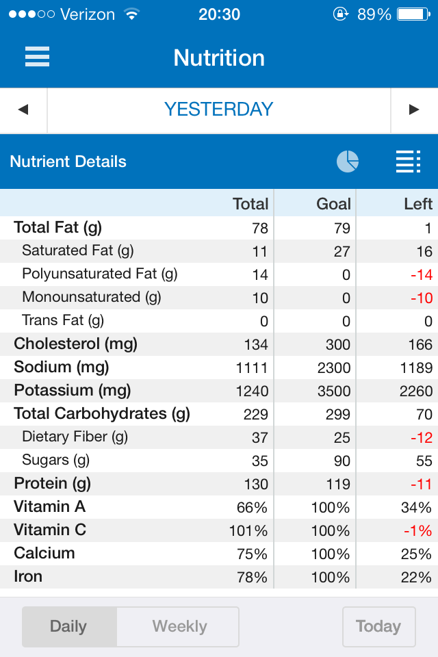 REVIEW] MyFitnessPal App | C E b  Fitness & Wellness, LLC